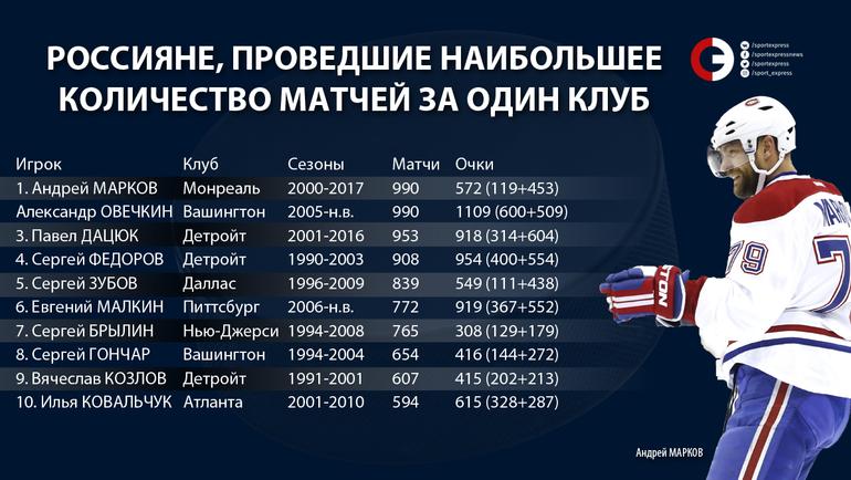 """Россияне, проведшие наибольше количество матчей за один клуб НХЛ. Фото """"СЭ"""""""