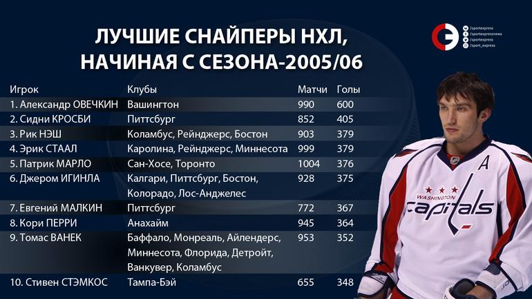 """Лучшие снайперы НХЛ, начиная с сезона-2005/06. Фото """"СЭ"""""""
