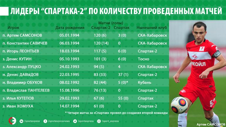 """Лидеры """"Спартака-2"""" по количеству проведенных матчей"""