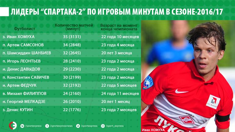 """Лидеры """"Спартака-2"""" по игровым минутам в сезоне-2016/17"""