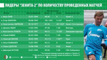 """Лидеры """"Зенита-2"""" по количеству проведенных матчей. Фото «СЭ»"""