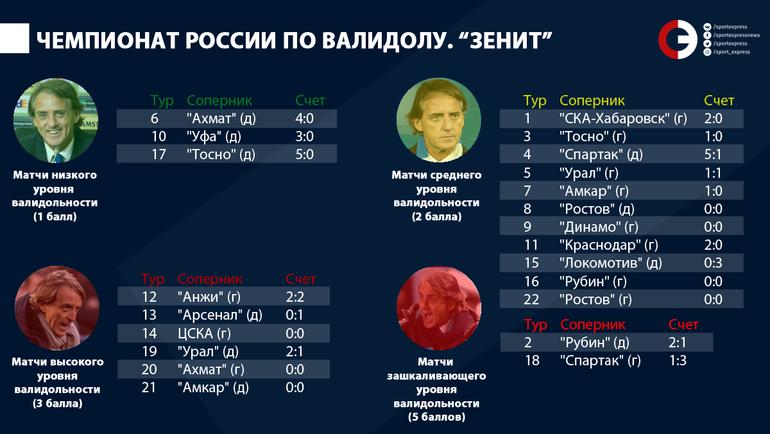 """Чемпионат России по валидолу. """"Зенит"""". Фото """"СЭ"""""""