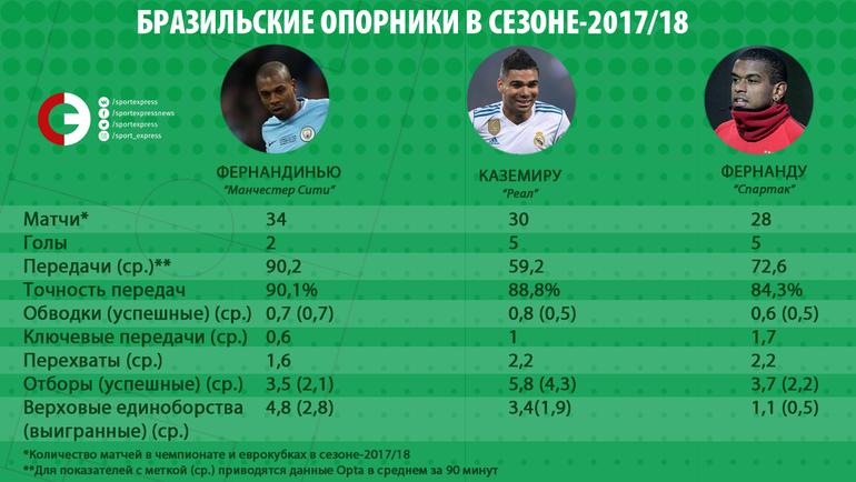 Бразильские опорники в сезоне-2017/18