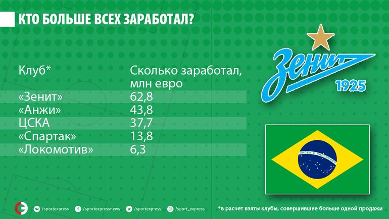 """Кто в России больше всех заработал на продаже бразильцев. Фото """"СЭ"""""""