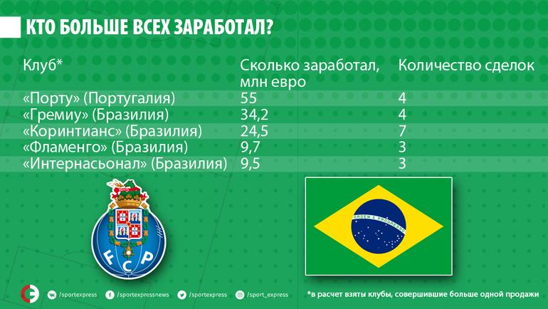Кто больше всех заработал, продавая бразильцев в Россию. Фото «СЭ»