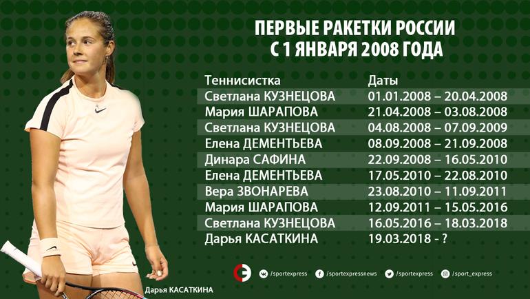 """Первые ракетки России с 1 января 2008 года. Фото """"СЭ"""""""