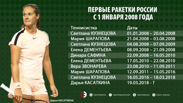 Первые ракетки России с 1 января 2008 года. Фото «СЭ»