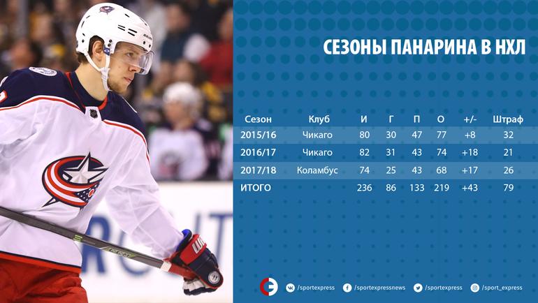 "Сезоны Панарина в НХЛ. Фото ""СЭ"""