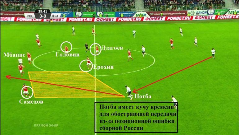 Первый гол сборной Франции состоялся не только из-за центральных защитников, но и из-за позиционной ошибки хавбеков.
