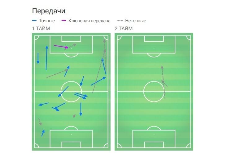 Распределение передач Дзагоева.