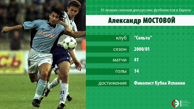 10 лучших сезонов для россиян в Европе: от Шалимова до Булыкина