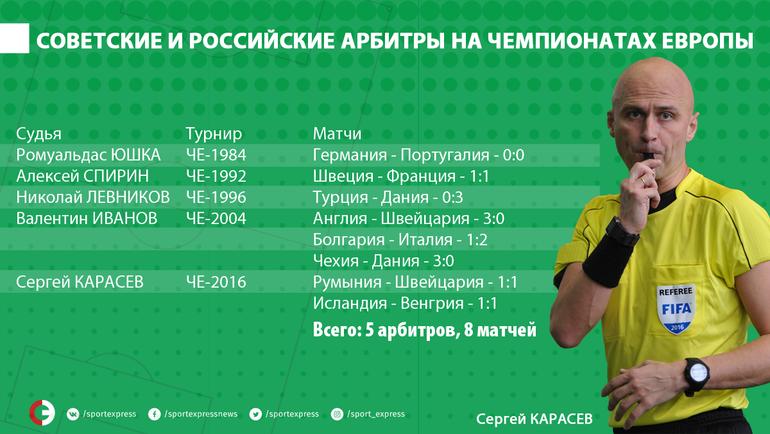 Карасев стал судьей чемпионата мира. ФИФА утвердила списки арбитров