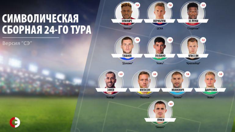 Сборная лучших игроков 24-го тура премьер-лиги. Фото «СЭ»