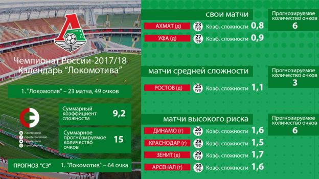 """Локомотив"". Прогноз ""СЭ"". Фото «СЭ»"