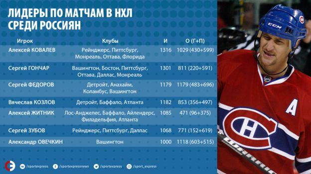 Лидеры по матчам в НХЛ среди россиян. Фото «СЭ»