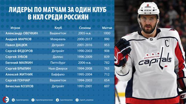 Лидеры по матчам за один клуб НХЛ среди россиян. Фото «СЭ»