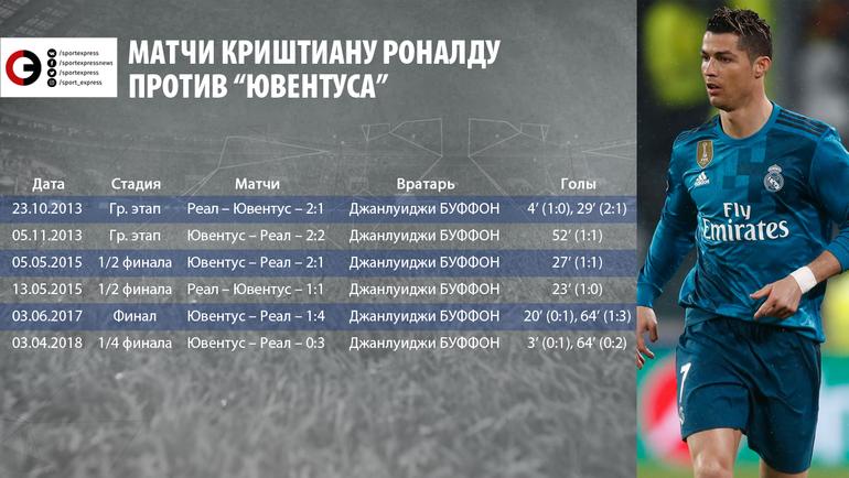 """Чаще всего Роналду забивает """"Баварии"""" и """"Ювентусу"""""""