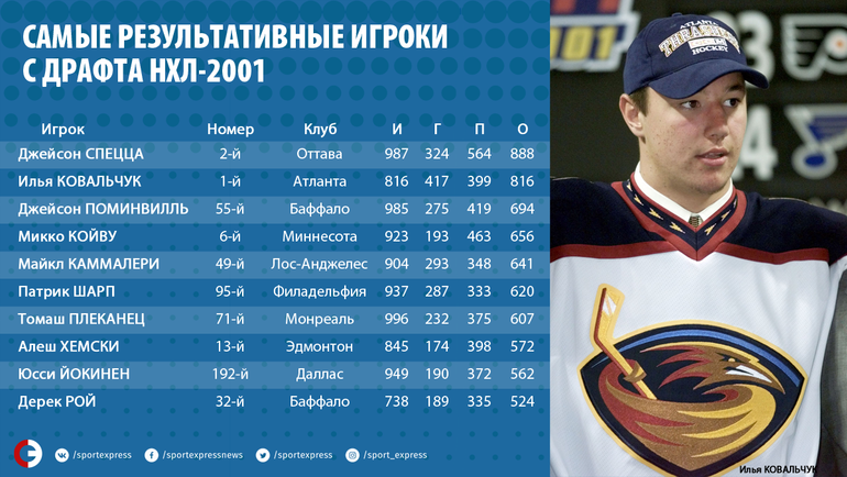 Ковальчук больше не кубковый игрок. Но это не значит, что он провалится в НХЛ