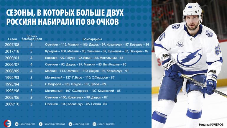 Сезоны, в которых больше двух россиян набирали по 80 очков.