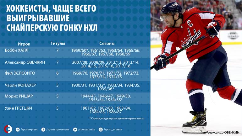Хоккеисты, чаще всего выигрывавшие снайперскую гонку НХЛ. Фото photo.khl.ru