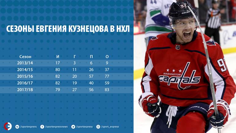 Сезоны Евгения Кузнецова в НХЛ.