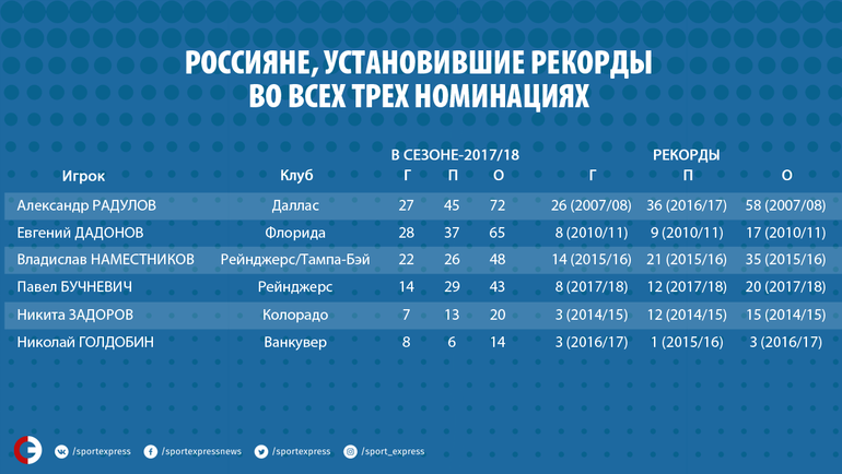 Россияне, установившие рекорды во всех трех номинациях.