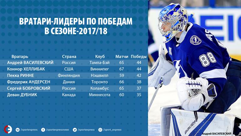 Вратари-лидеры по победам в сезоне-2017/18.