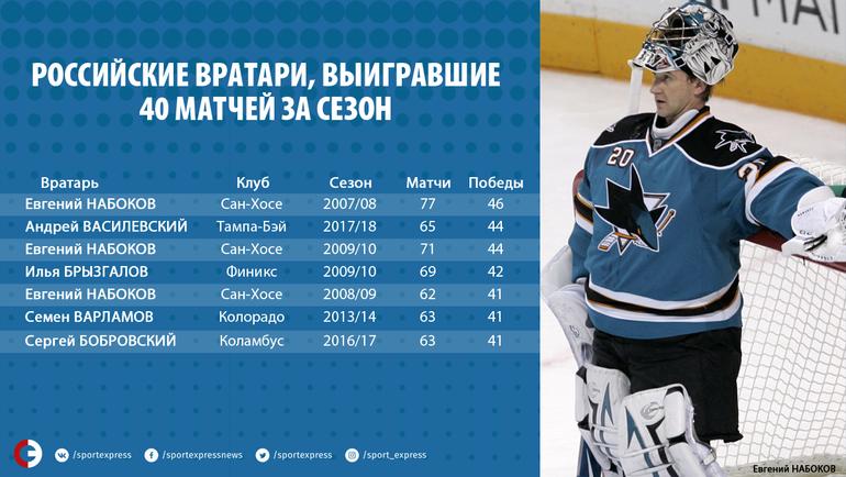 """Российские вратари, сделавшие больше семи """"сухарей"""" за сезон."""