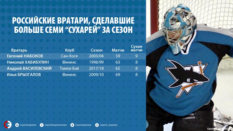 """Российские вратари, сделавшие больше семи """"сухарей"""" за сезон. Фото «СЭ»"""