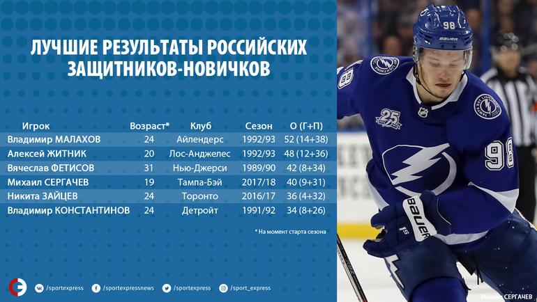 Лучшие результаты российских защитников-новичков. Фото «СЭ»