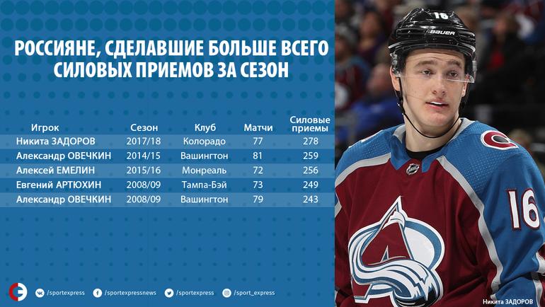 Россияне, сделавшие больше всего силовых приемов за сезон. Фото «СЭ»