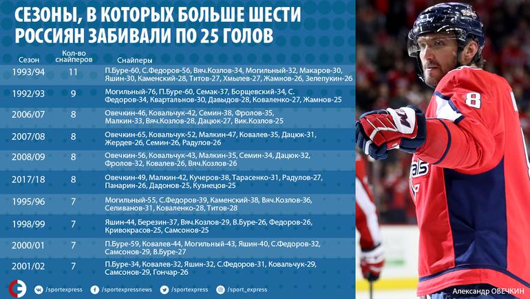 Сезоны, в которых больше шести россиян забивали по 25 голов. Фото «СЭ»