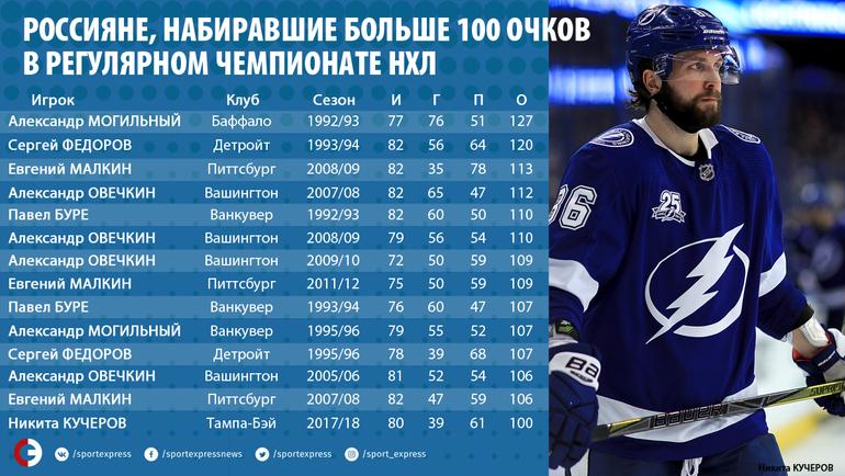 Россияне, набиравшие больше 100 очков в регулярном чемпионате НХЛ. Фото «СЭ»