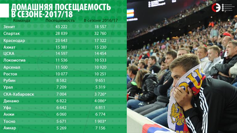 Домашняя посещаемость в сезоне-2017/18.