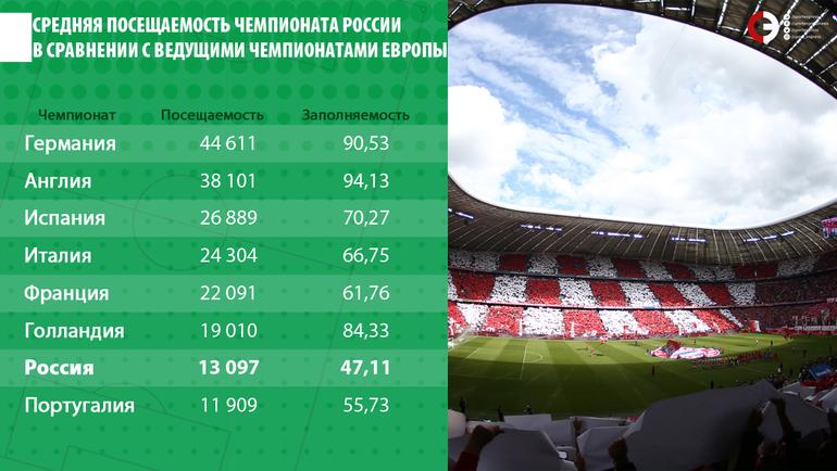 Средняя посещаемость чемпионата России в сравнении с ведущими чемпионатами Европы.