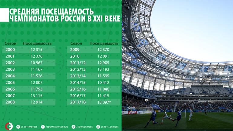 Средняя посещаемость чемпионатов России в XXI веке.