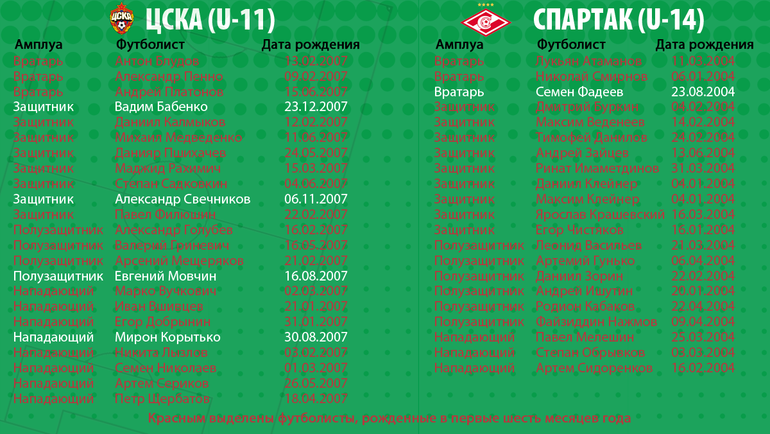 """ЦСКА (U-11) и """"Спартак"""" (U-14). Фото """"СЭ"""""""
