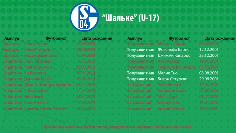 """""""Шальке"""" (U-17). Фото """"СЭ"""""""