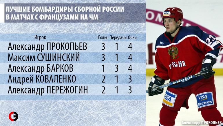 Лучшие бомбардиры сборной России в матчах с французами на чемпионатах мира.