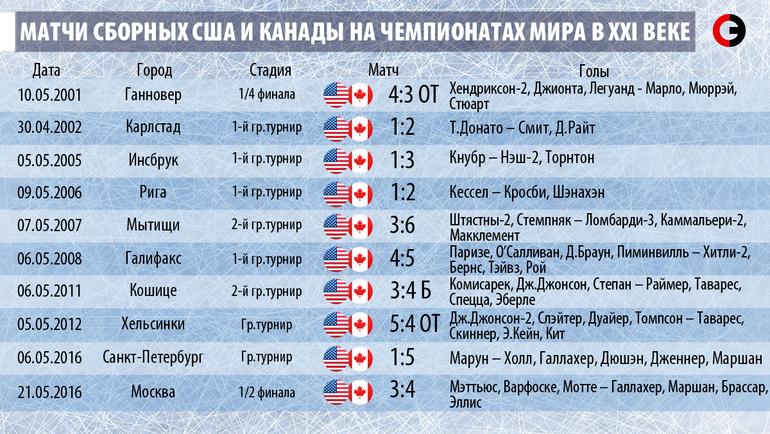 Матчи сборных США и Канады на чемпионатах мира в XXI веке.