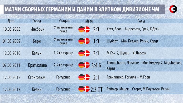 Матчи Германии и Дании в элитном дивизионе чемпионата мира.