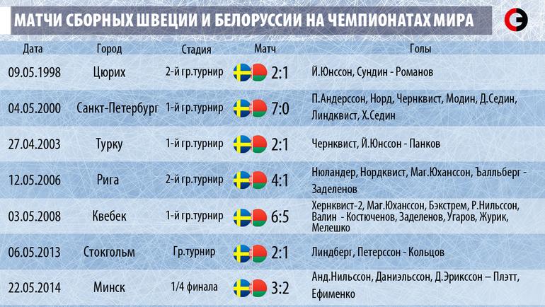 Матчи сборных Швеции и Белоруссии на чемпионатах мира.