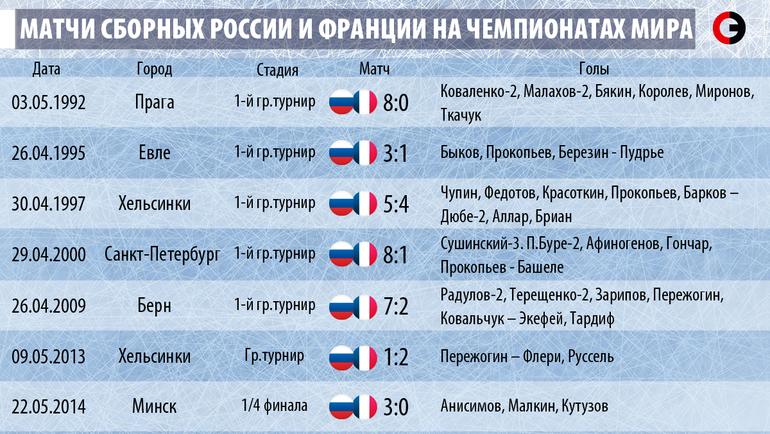 Матчи сборных России и Франции на чемпионатах мира.