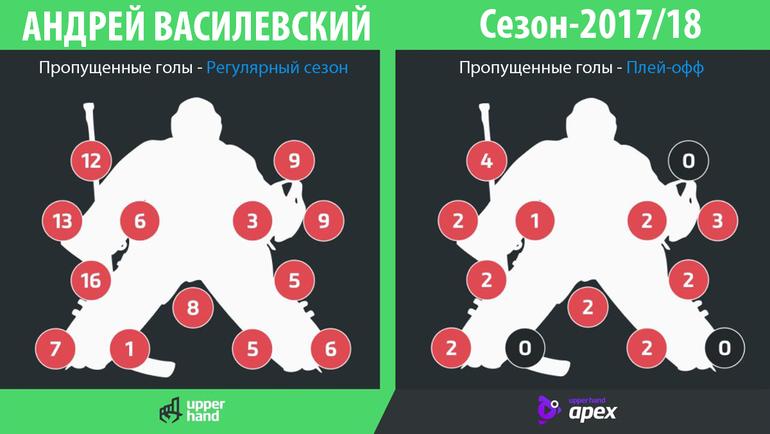 Андрей Василевский: как ему можно забить?