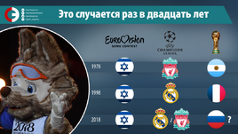 Евровидение, Кубок-Лига чемпионов и чемпионат мира, раз в 20 лет: просто одна картинка.