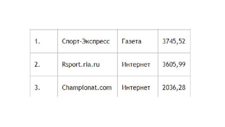 """""""Спорт-Экспресс"""" - лидер рейтинга """"Медиалогии""""."""