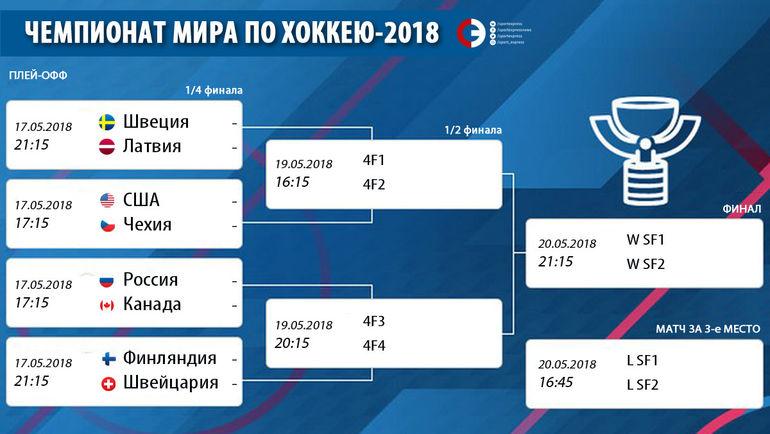 Чемпионат мира-2018 по хоккею. Россия - Канада и другие пары 1 4 ... c1ac372b15d