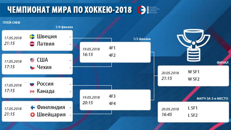 """Сетка чемпионата мира-2018. Фото """"СЭ"""""""