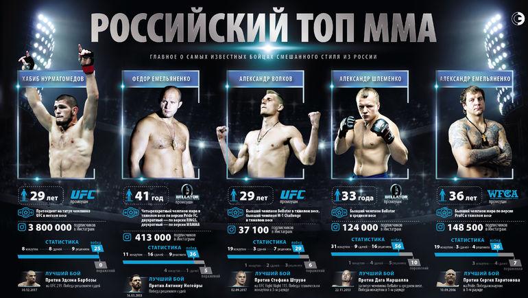 """Все, что нужно знать о самых ярких и известных российских бойцах смешанного стиля. Фото """"СЭ"""""""