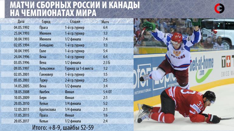 Россия - Канада - пока 8:9. Пора сравнивать счет